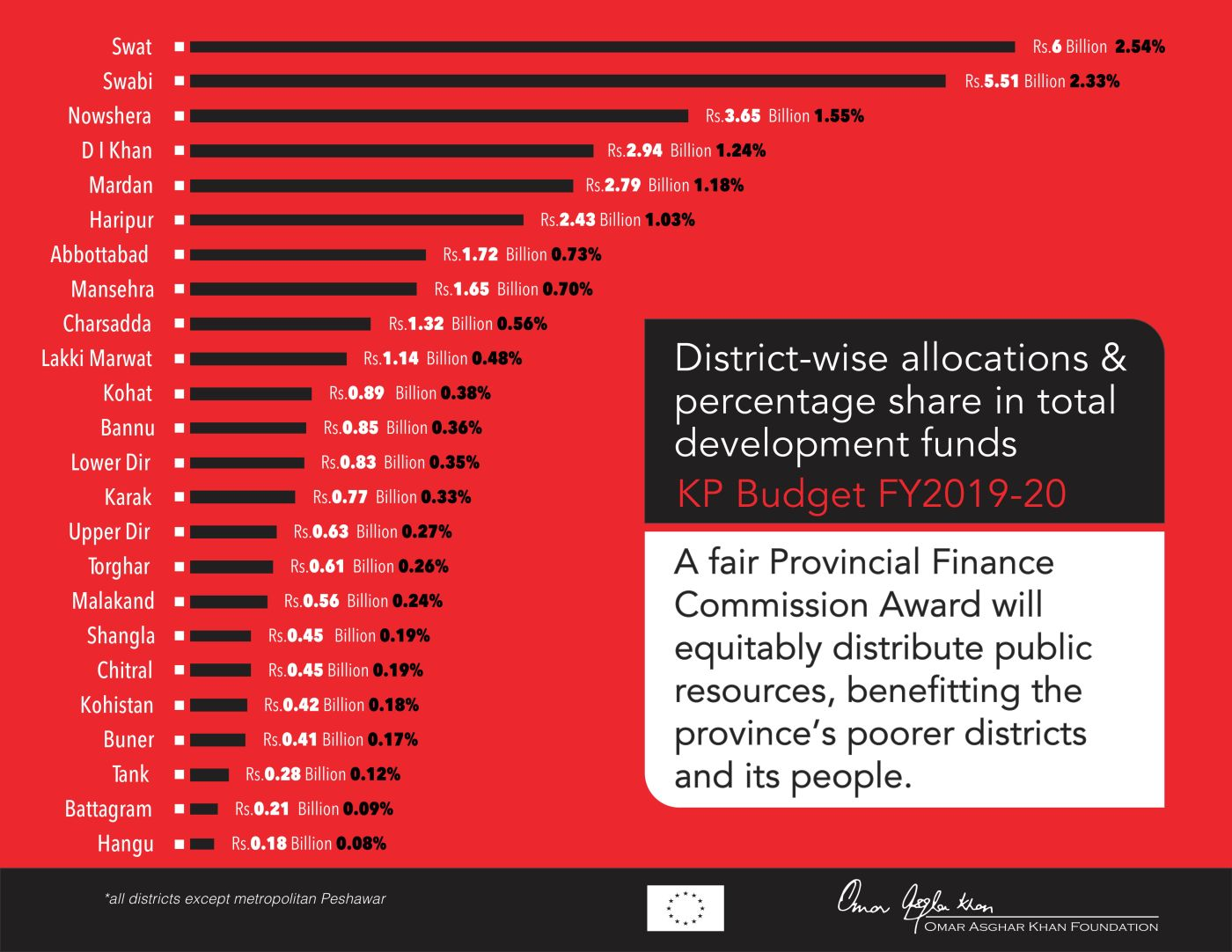 KP Budget FY2019-20 – District Breakdown