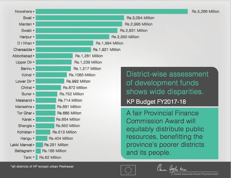 KP Budget FY2017-18 – District Breakdown